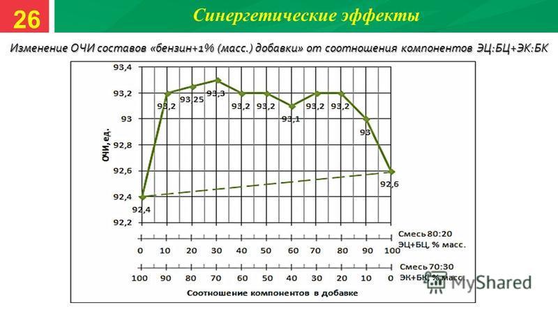 Синергетические эффекты Изменение ОЧИ составов «бензин+1% (масс.) добавки» от соотношения компонентов ЭЦ:БЦ+ЭК:БК 26