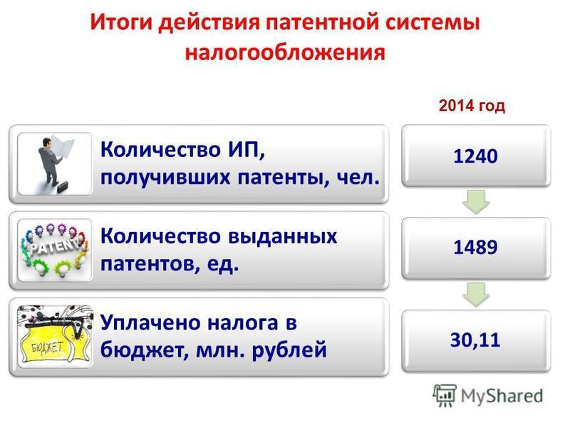 Итоги действия патентной системы налогообложения Количество ИП, получивших патенты, чел. Количество выданных патентов, ед. Уплачено налога в бюджет, млн. рублей 2014 год 1240 148930,11