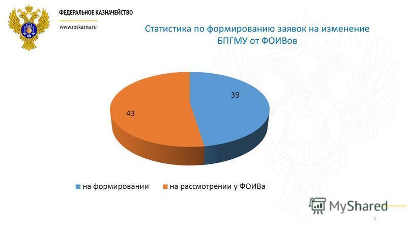 2 Статистика по формированию заявок на изменение БПГМУ от ФОИВов