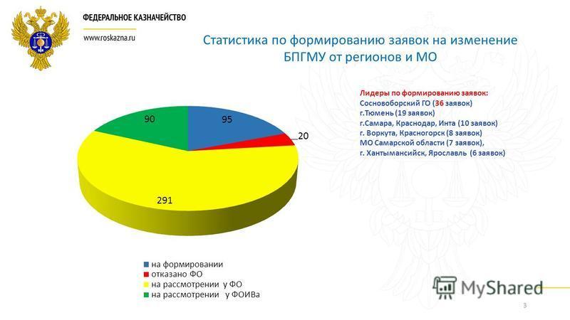 3 Статистика по формированию заявок на изменение БПГМУ от регионов и МО Лидеры по формированию заявок: Сосновоборский ГО (36 заявок) г.Тюмень (19 заявок) г.Самара, Краснодар, Инта (10 заявок) г. Воркута, Красногорск (8 заявок) МО Самарской области (7