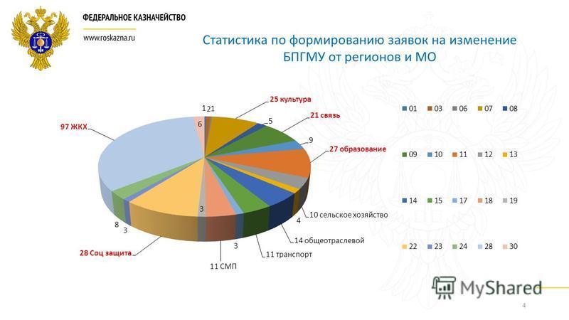4 Статистика по формированию заявок на изменение БПГМУ от регионов и МО