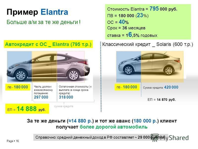 Page 16 Пример Elantra Больше а/м за те же деньги ! ПВ - 180 000 Остаточная стоимость ( к выплате в конце срока кредита) 318 000 Сумма кредита: 420 000 Автокредит с ОС _ Elantra (795 т.р.)Классический кредит _ Solaris (600 т.р.) За те же деньги (14 8