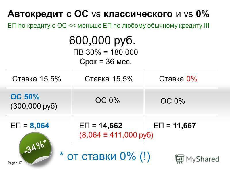 Page 17 Автокредит с ОС vs классического и vs 0% ЕП по кредиту с ОС << меньше ЕП по любому обычному кредиту !!! 600,000 руб. ПВ 30% = 180,000 Срок = 36 мес. Ставка 15.5%Ставка 0% ОС 0% Ставка 15.5% ЕП = 11,667 ОС 0% ОС 50% (300,000 руб) ЕП = 8,064ЕП