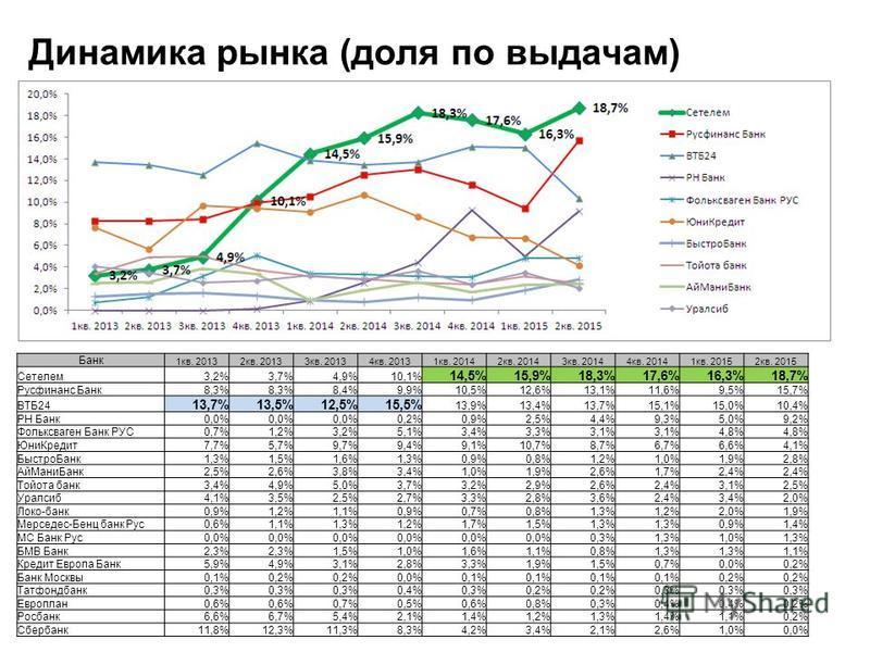 Динамика рынка (доля по выдачам) Банк 1 кв. 20132 кв. 20133 кв. 20134 кв. 20131 кв. 20142 кв. 20143 кв. 20144 кв. 20141 кв. 20152 кв. 2015 Сетелем 3,2%3,7%4,9%10,1% 14,5%15,9%18,3%17,6%16,3%18,7% Русфинанс Банк 8,3% 8,4%9,9%10,5%12,6%13,1%11,6%9,5%15