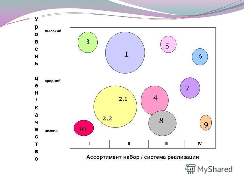 Уровень цен/качество Уровень цен/качество 3 1 5 6 7 9 2.1 2.2 4 8 10 высокий средний низкий IIIIIIIV Ассортимент набор / система реализации