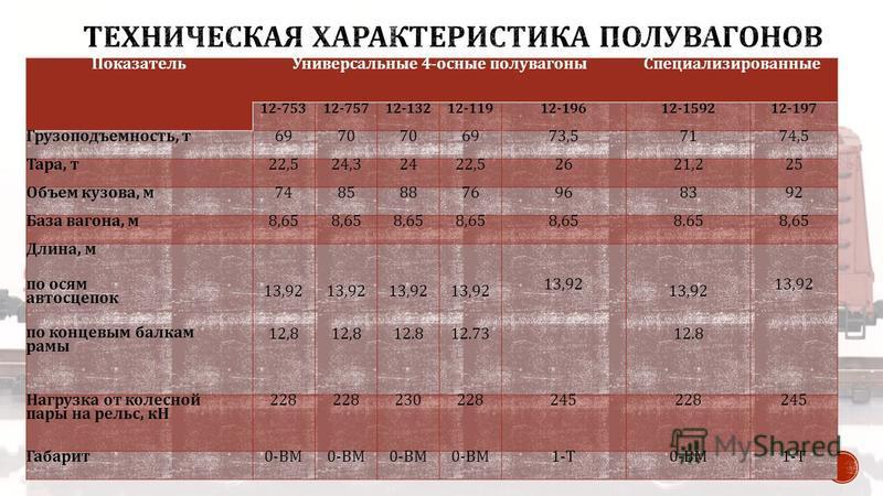Показатель Универсальные 4- осные полувагоны Специализированные 12-75312-75712-13212-11912-19612-159212-197 Грузоподъемность, т 6970 6973,57174,5 Тара, т 22,524,32422,52621,225 Объем кузова, м 74858876968392 База вагона, м 8,65 8.658,65 Длина, м по о