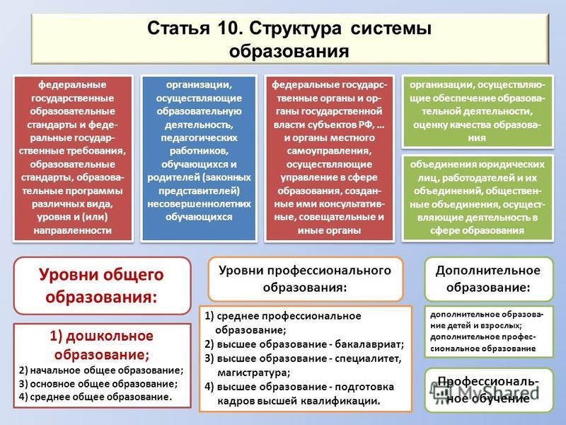 Статья 10. Структура системы образования федеральные государственные образовательные стандарты и федеральные государственные требования, образовательные стандарты, образовательные программы различных вида, уровня и (или) направленности организации, о