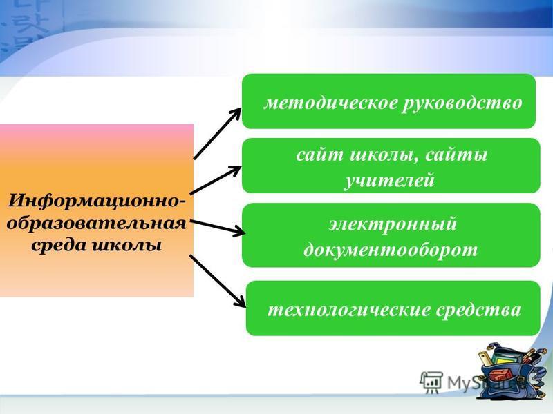 Информационно- образовательная среда школы методическое руководство сайт школы, сайты учителей электронный документооборот технологические средства