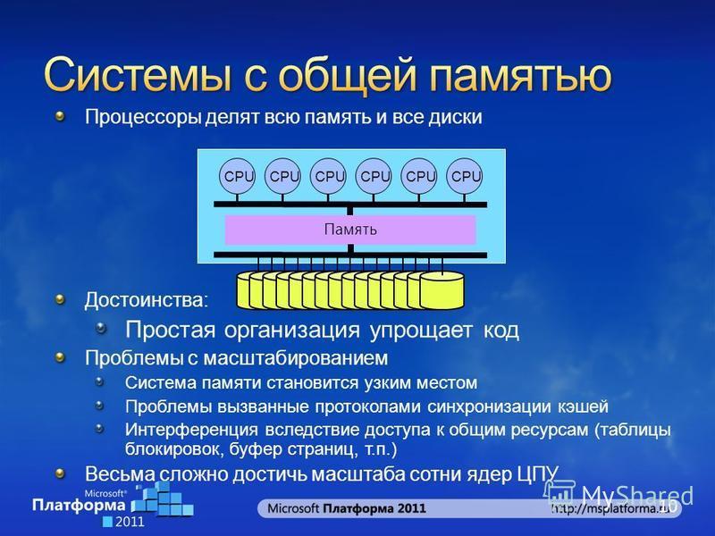 Процессоры делят всю память и все диски Достоинства: Простая организация упрощает код Проблемы с масштабированием Система памяти становится узким местом Проблемы вызванные протоколами синхронизации кэшей Интерференция вследствие доступа к общим ресур