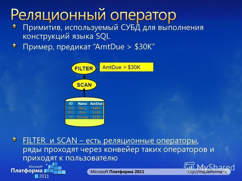 Примитив, используемый СУБД для выполнения конструкций языка SQL Пример, предикат AmtDue > $30K FILTER и SCAN – есть реляционные операторы, ряды проходят через конвейер таких операторов и приходят к пользователю AmtDue > $30K FILTER SCAN IDNameAmtDue