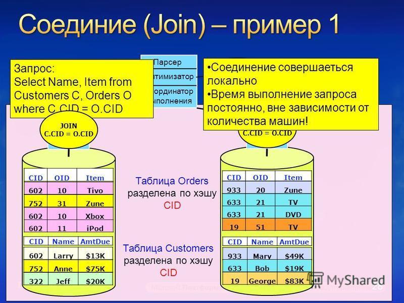 Координатор выполнения Оптимизатор Парсер Catalogs Приложение SQL Engine Таблица Orders разделена по хэшу СID Таблица Customers разделена по хэшу CID Запрос: Select Name, Item from Customers C, Orders O where C.CID = O.CID SQL Engine JOIN C.CID = O.C