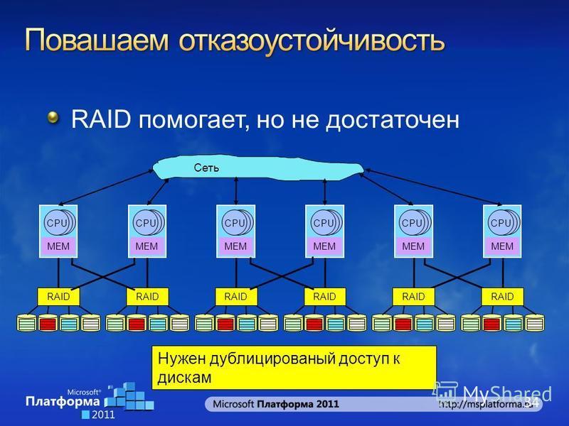 Сеть RAID помогает, но не достаточен 34 MEM CPU RAID MEM CPU RAID MEM CPU RAID MEM CPU RAID MEM CPU RAID MEM CPU RAID Нужен дублицированый доступ к дискам