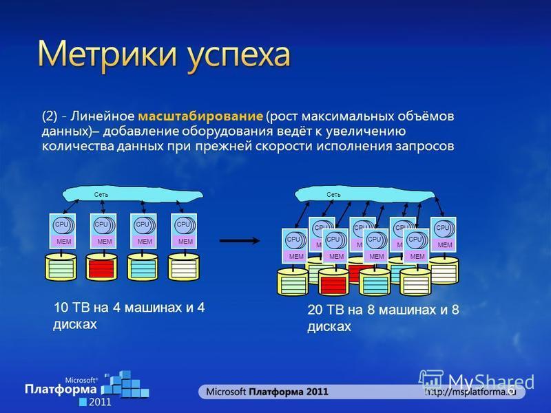(2) - Линейное масштабирование (рост максимальных объёмов данных)– добавление оборудования ведёт к увеличению количества данных при прежней скорости исполнения запросов 10 TB на 4 машинах и 4 дисках 20 TB на 8 машинах и 8 дисках MEM CPU MEM CPU MEM C