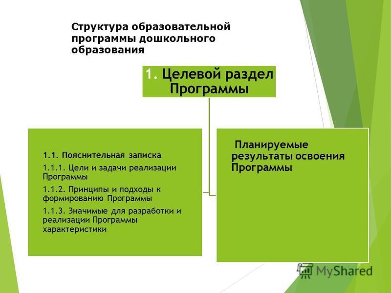 Структура образовательной программы дошкольного образования 1. Целевой раздел Программы 1.1. Пояснительная записка 1.1.1. Цели и задачи реализации Программы 1.1.2. Принципы и подходы к формированию Программы 1.1.3. Значимые для разработки и реализаци