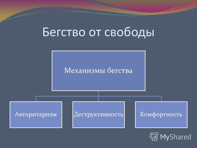 Бегство от свободы Механизмы бегства Авторитаризм ДеструктивностьКомфортность