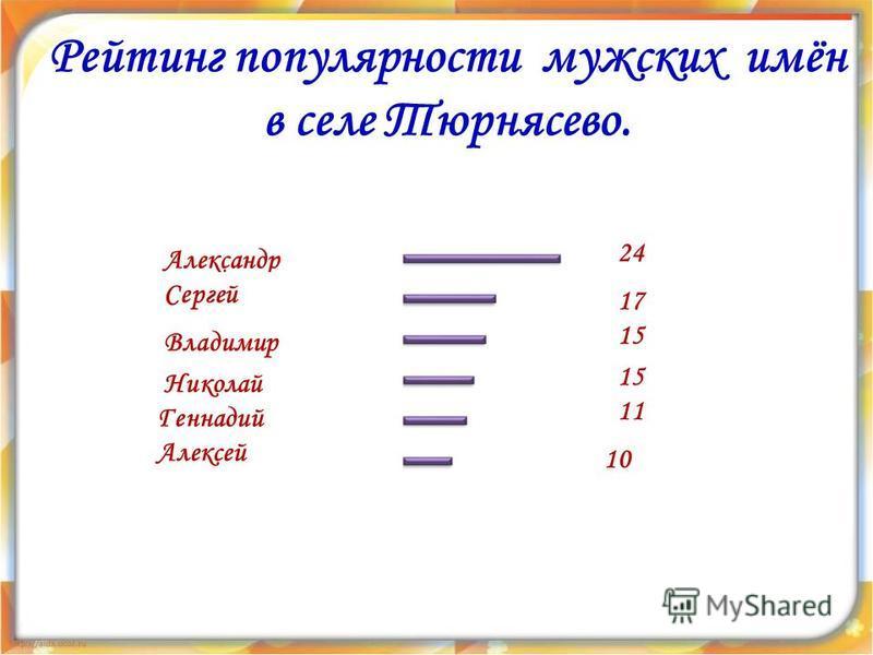 Рейтинг популярности мужских имён в селе Тюрнясево. 10