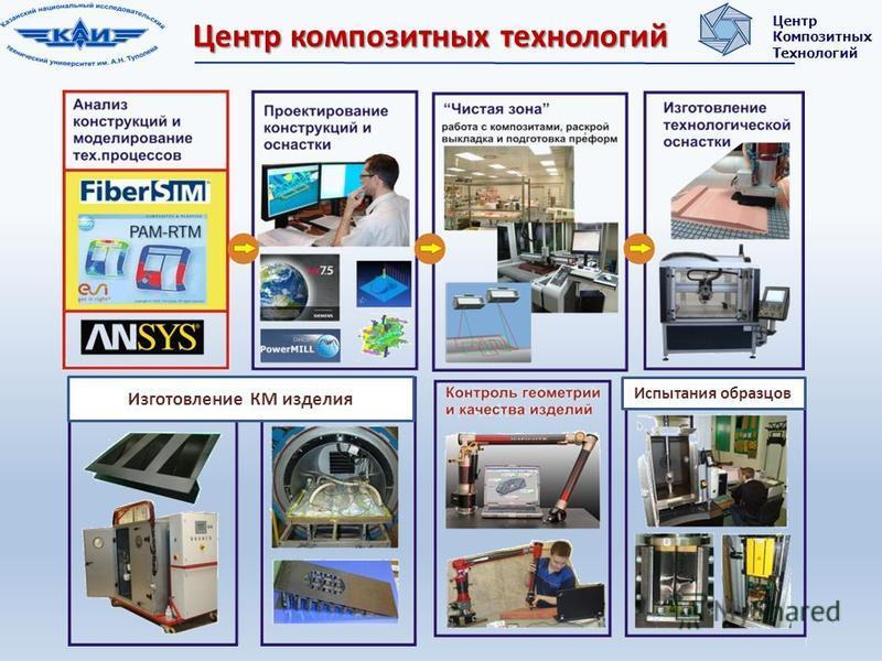 Изготовление КМ изделия Испытания образцов Центр композитных технологий Центр Композитных Технологий