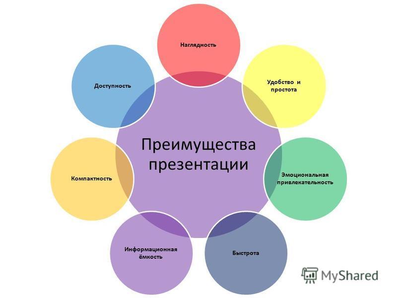 Преимущества презентации Наглядность Удобство и простота Эмоциональная привлекательность Быстрота Информационная ёмкость Компактность Доступность