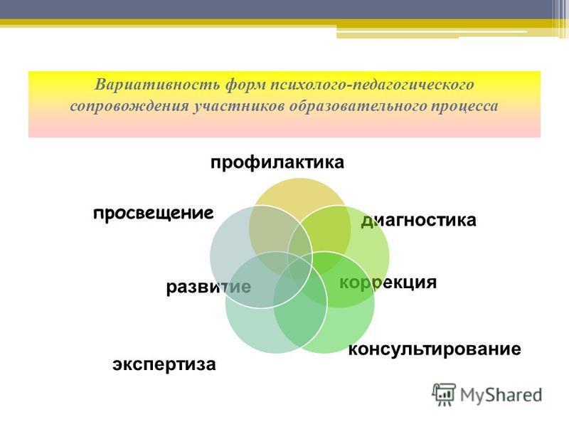 Вариативность форм психолого-педагогического сопровождения участников образовательного процесса диагностика профилактика развитие коррекция экспертиза просвещение консультирование