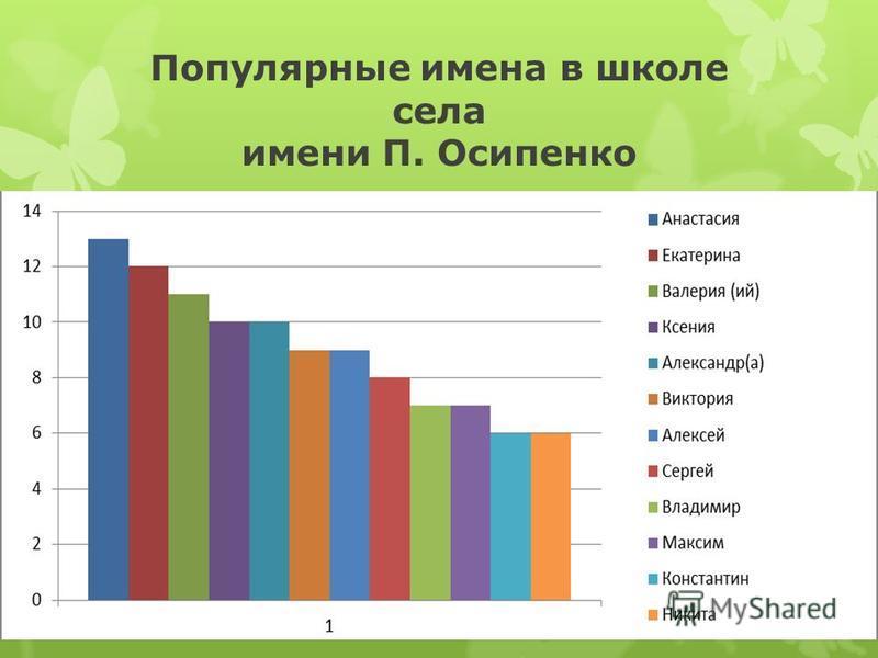Популярные имена в школе села имени П. Осипенко