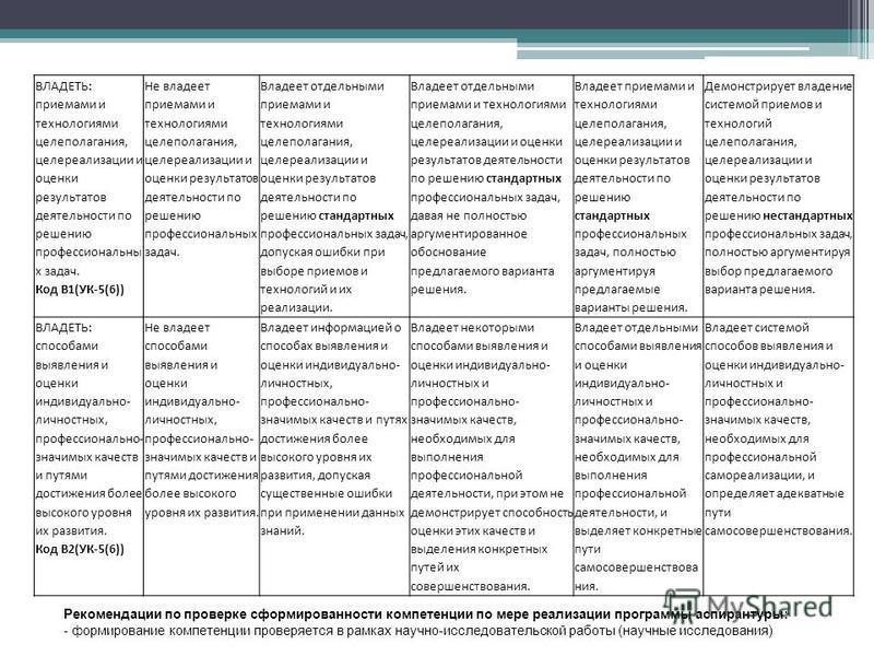 ВЛАДЕТЬ: приемами и технологиями целеполагания, целереализации и оценки результатов деятельности по решению профессиональны х задач. Код В1(УК-5(6)) Не владеет приемами и технологиями целеполагания, целереализации и оценки результатов деятельности по