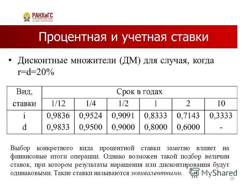 Процентная и учетная ставки Дисконтные множители (ДМ) для случая, когда r=d=20% 28 Выбор конкретного вида процентной ставки заметно влияет на финансовые итоги операции. Однако возможен такой подбор величин ставок, при котором результаты наращения или