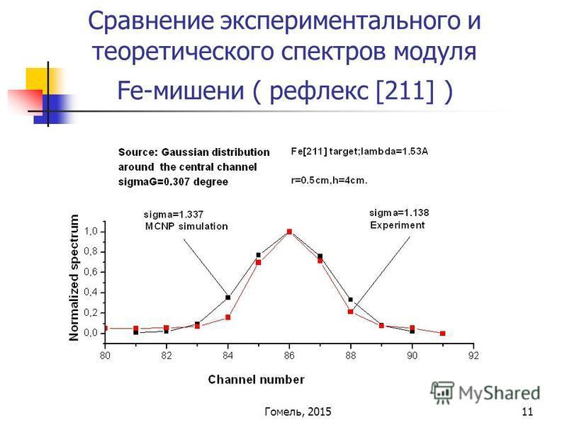11 Сравнение экспериментального и теоретического спектров модуля Fe-мишени ( рефлекс [211] ) Гомель, 2015