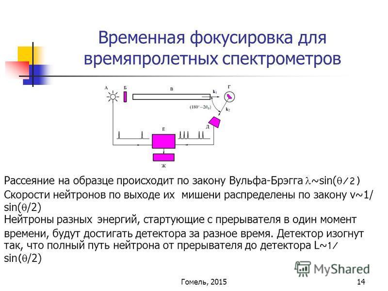 14 Временная фокусировка для времяпролетных спектрометров Рассеяние на образце происходит по закону Вульфа-Брэгга ~sin( /2) Скорости нейтронов по выходе их мишени распределены по закону v~1/ sin( /2) Нейтроны разных энергий, стартующие с прерывателя