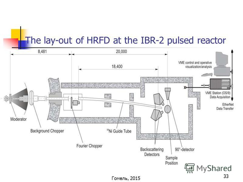 33 The lay-out of HRFD at the IBR-2 pulsed reactor Гомель, 2015