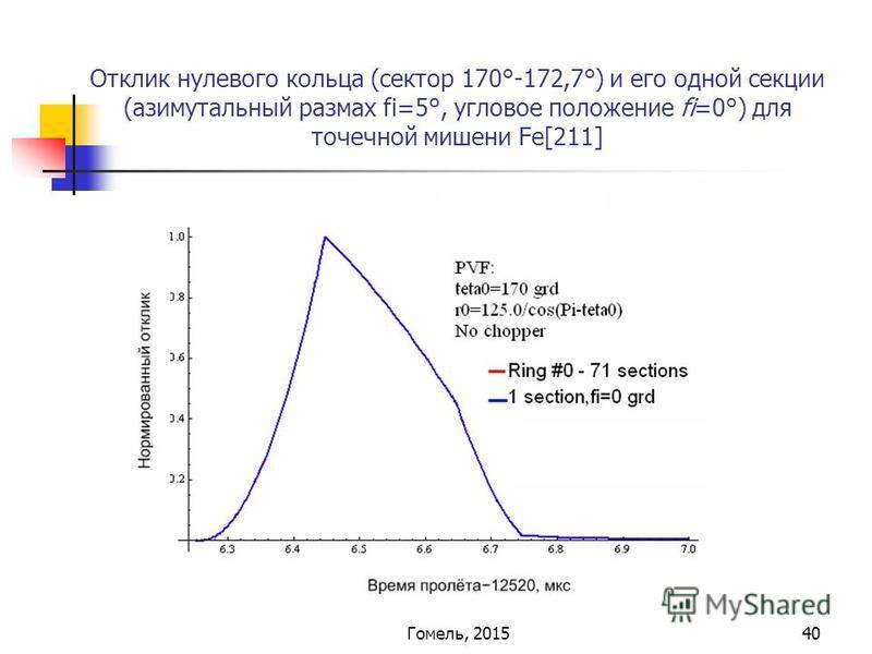 40 Отклик нулевого кольца (сектор 170°-172,7°) и его одной секции (азимутальный размах fi=5°, угловое положение fi=0°) для точечной мишени Fe[211] Гомель, 2015