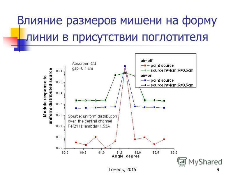 9 Влияние размеров мишени на форму линии в присутствии поглотителя Гомель, 2015