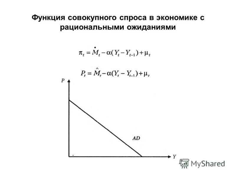 Функция совокупного спроса в экономике с рациональными ожиданиями