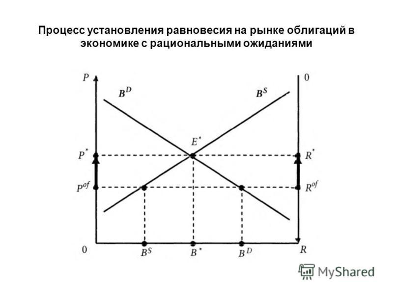 Процесс установления равновесия на рынке облигаций в экономике с рациональными ожиданиями
