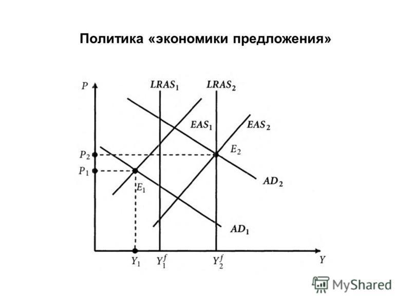 Политика «экономики предложения»