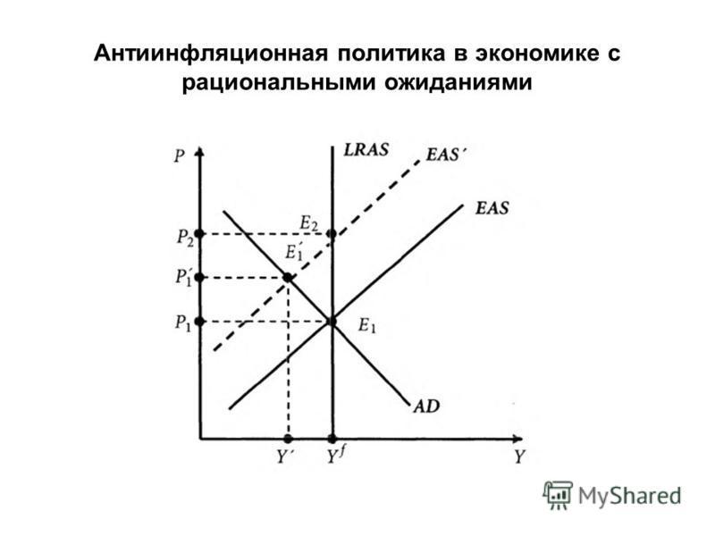 Антиинфляционная политика в экономике с рациональными ожиданиями