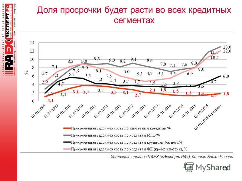 11 Доля просрочки будет расти во всех кредитных сегментах Источник: прогноз RAEX («Эксперт РА»), данные Банка России