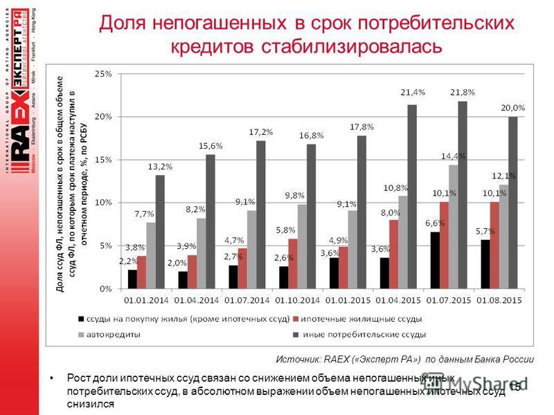 15 Доля непогашенных в срок потребительских кредитов стабилизировалась Источник: RAEX («Эксперт РА») по данным Банка России Рост доли ипотечных ссуд связан со снижением объема непогашенных иных потребительских ссуд, в абсолютном выражении объем непог