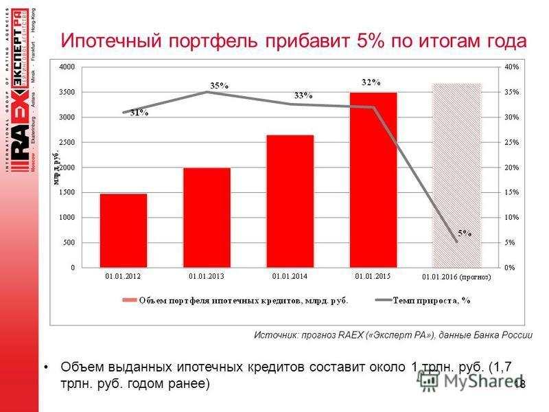 18 Ипотечный портфель прибавит 5% по итогам года Источник: прогноз RAEX («Эксперт РА»), данные Банка России Объем выданных ипотечных кредитов составит около 1 трлн. руб. (1,7 трлн. руб. годом ранее)