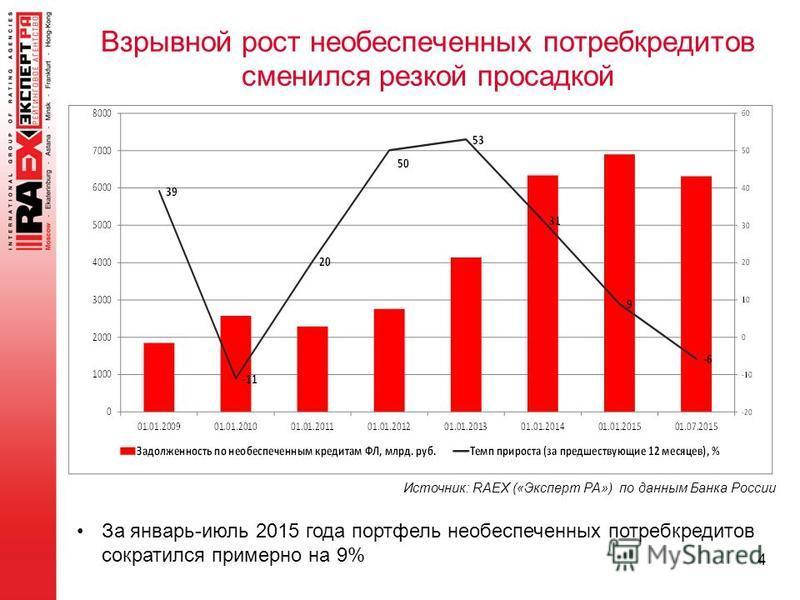 4 Взрывной рост необеспеченных потребкредитов сменился резкой просадкой Источник: RAEX («Эксперт РА») по данным Банка России За январь-июль 2015 года портфель необеспеченных потребкредитов сократился примерно на 9%