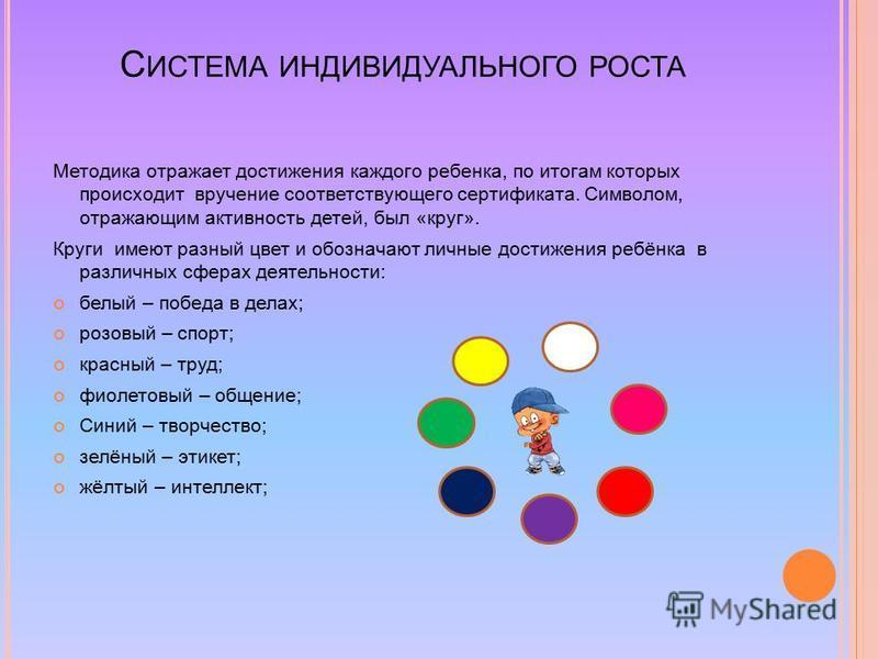 С ИСТЕМА ИНДИВИДУАЛЬНОГО РОСТА Методика отражает достижения каждого ребенка, по итогам которых происходит вручение соответствующего сертификата. Символом, отражающим активность детей, был «круг». Круги имеют разный цвет и обозначают личные достижения