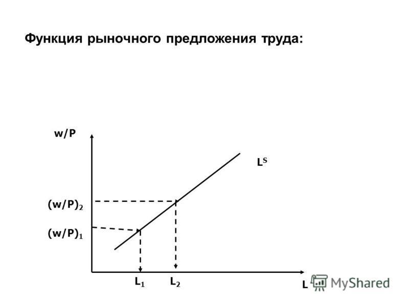 Функция рыночного предложения труда: LSLS w/P L (w/P) 2 (w/P) 1 L1L1 L2L2