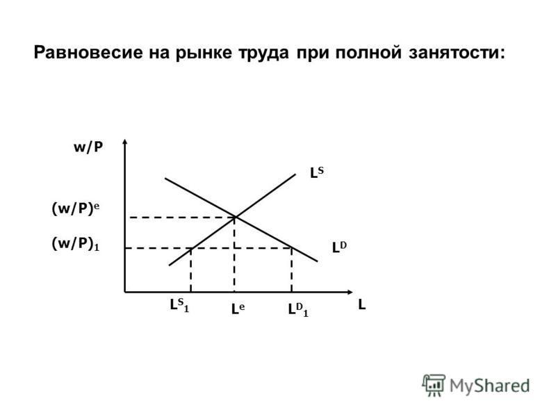 Равновесие на рынке труда при полной занятости: L w/P LSLS LDLD (w/P) e LeLe (w/P) 1 LS1LS1 LD1LD1