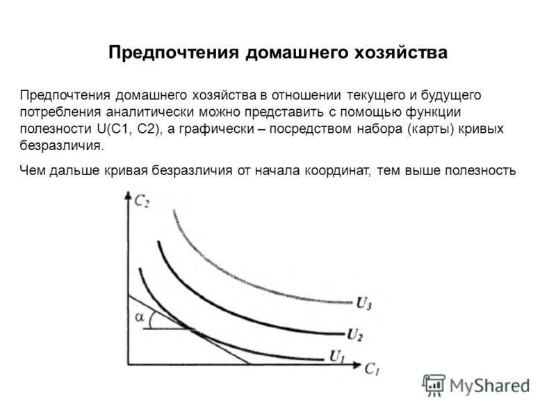 Предпочтения домашнего хозяйства Предпочтения домашнего хозяйства в отношении текущего и будущего потребления аналитически можно представить с помощью функции полезности U(C1, C2), а графически – посредством набора (карты) кривых безразличия. Чем дал