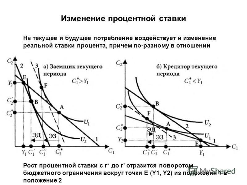 Изменение процентной ставки На текущее и будущее потребление воздействует и изменение реальной ставки процента, причем по-разному в отношении кредиторов и заемщиков Рост процентной ставки с r* до r отразится поворотом бюджетного ограничения вокруг то