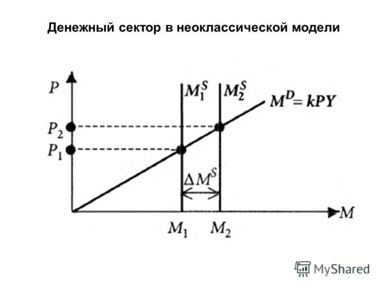 Денежный сектор в неоклассической модели