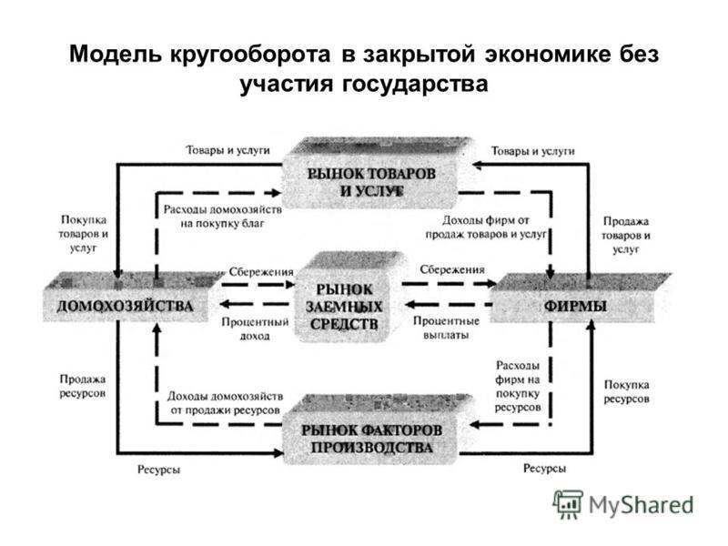 Модель кругооборота в закрытой экономике без участия государства