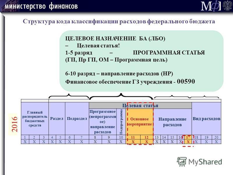Структура кода классификации расходов федерального бюджета Главный распорядитель бюджетных средств Раздел Подраздел Целевая статья Вид расходов Программное (не программное) направление расходов Подпрограмма Основное мероприятие Направление расходов 1