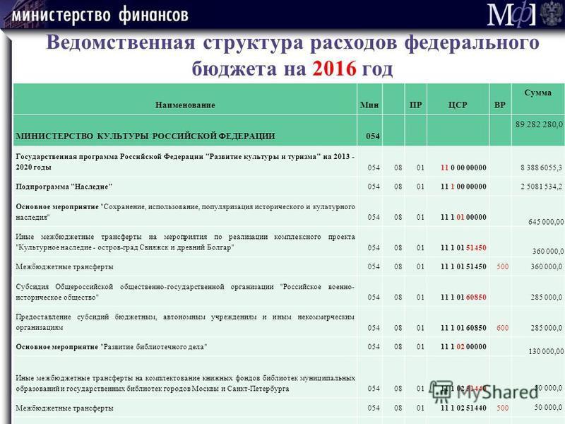 Ведомственная структура расходов федерального бюджета на 2016 год Наименование МинПРЦСРВР Сумма МИНИСТЕРСТВО КУЛЬТУРЫ РОССИЙСКОЙ ФЕДЕРАЦИИ054 89 282 280,0 Государственная программа Российской Федерации