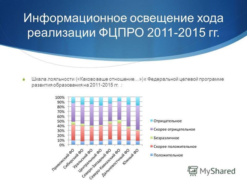 Информационное освещение хода реализации ФЦПРО 2011-2015 гг. Шкала лояльности («Каково ваше отношение…») к Федеральной целевой программе развития образования на 2011-2015 гг. :