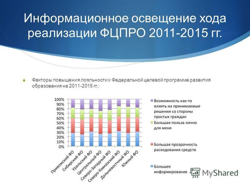Информационное освещение хода реализации ФЦПРО 2011-2015 гг. Факторы повышения лояльности к Федеральной целевой программе развития образования на 2011-2015 гг.: